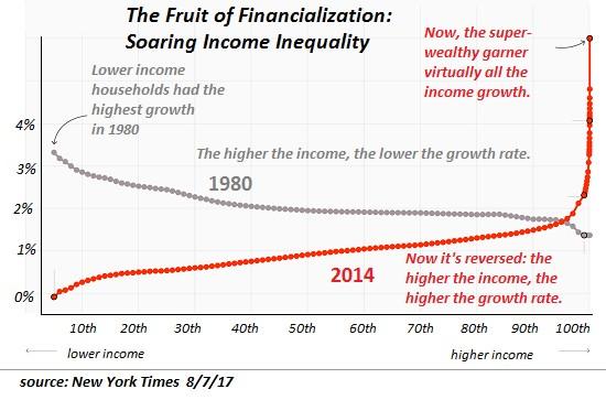 Вся экономика ХХI века в одном графике