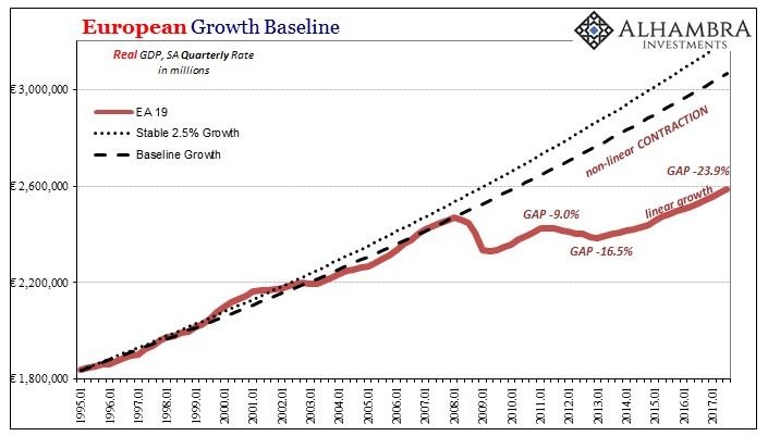 В Европе с экономическим ростом всё хорошо, за исключением того, что его нет