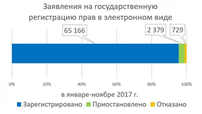 В 11 раз увеличилось число зарегистрированных сделок в электронной форме в столичном Росреестре