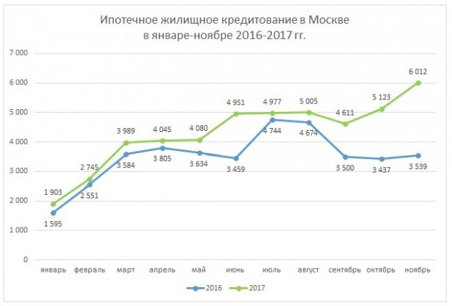 Росреестр по Москве: количество сделок по ипотеке выросло почти в два раза