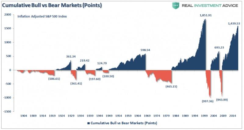 Идеальный шторм (о грядущем рыночном кризисе)